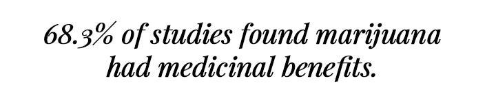 The vast majority of studies found medical marijuana beneficial.