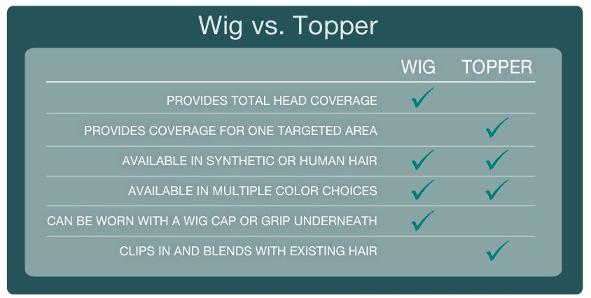 Wigs Vs Hair Toppers Headcovers