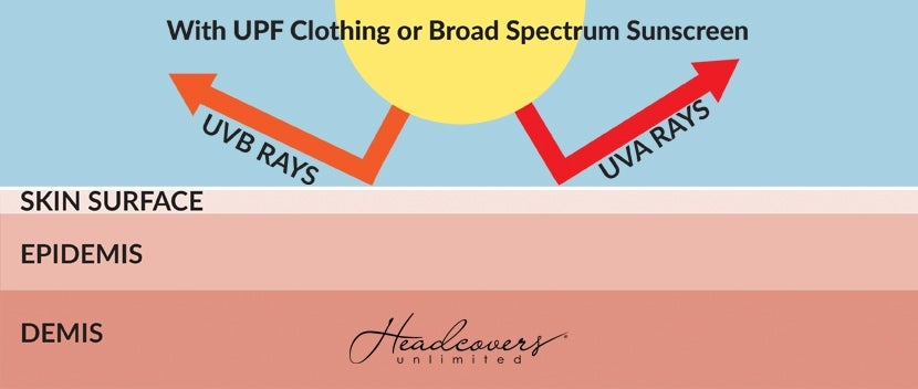 UVB and UVA Rays with Sun Protection