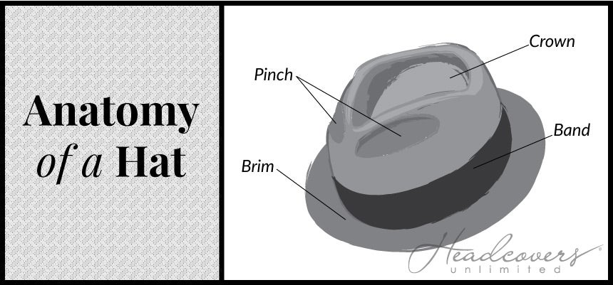 Types Of Men S Hats