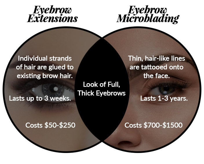 Eyebrow Extensions vs. Eyebrow Microblading
