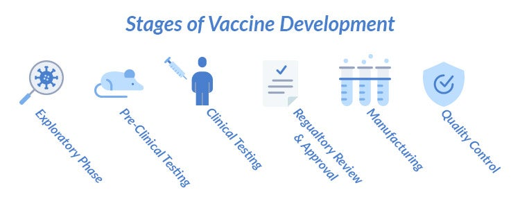 Vaccine Stages of Development - Coronavirus